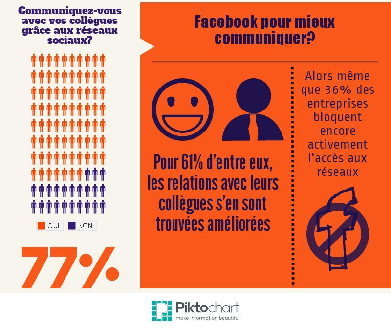 facebook pour communiquer avec ses collègues de travail