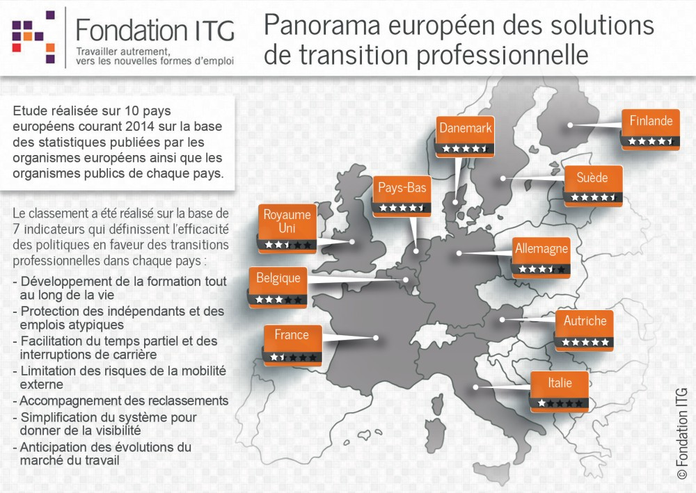 infographie-01-fondation-itg-transitions-professionnelles-2014