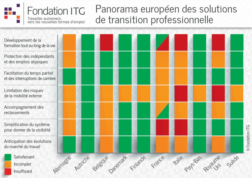 infographie-02-fondation-itg-transitions-professionnelles-2014