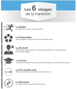 6 profils type de la transition