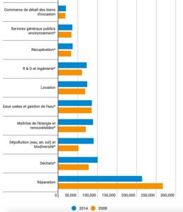 Emploi dans l'économie circulaire, en milliers d'équivalents temps plein, 2008-2014