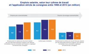 France Stratégie automatisatiob