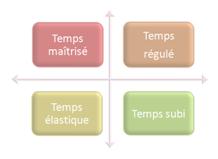 4-types-de-temps