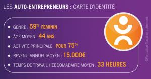 auto-entrepreneur : carte d'identité