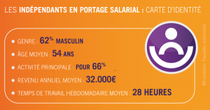 Carte d'identité : salarié porté