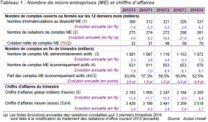 Nombre-auto-entreprises-2016